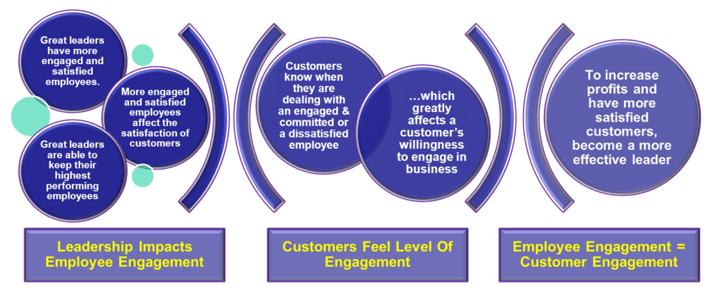 Great leaders double profits and customer satisfaction