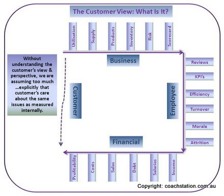 The customer view