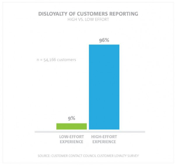 Disloyalty of customers reporting
