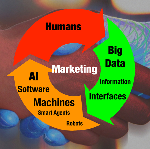 Humans marketing big data
