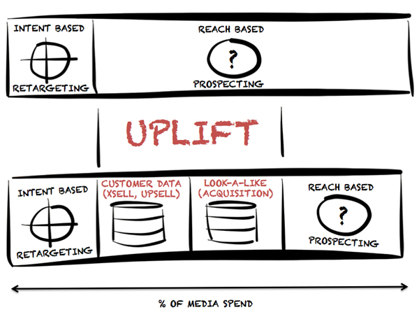Data driven marketing-uplift