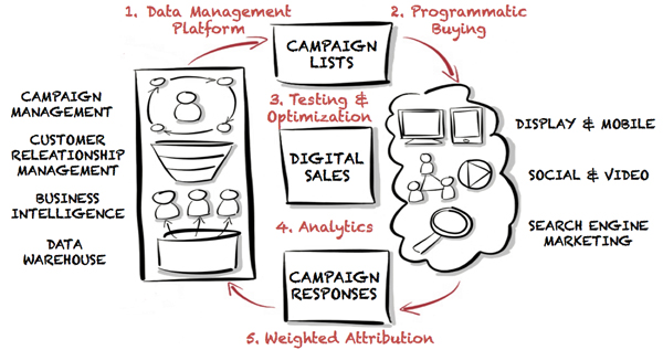 Data driven sales - 5 steps