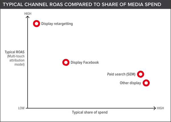 Channel ROAS compared to share of media spend