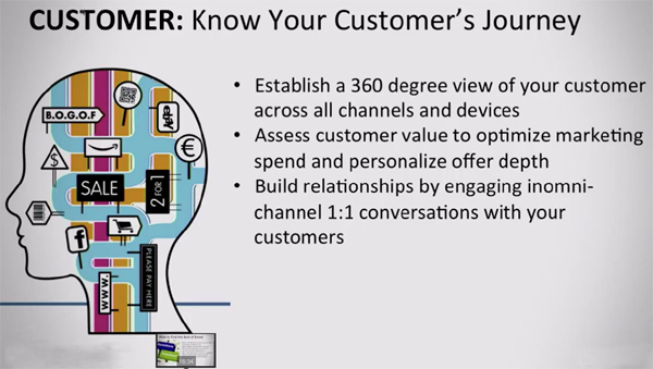 Know your customer's journey