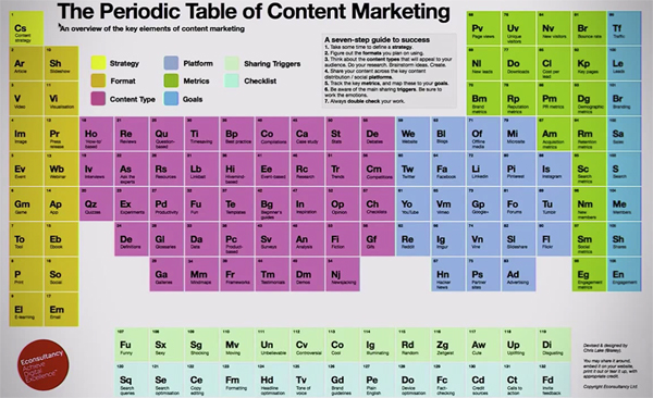 Periodic table of marketing