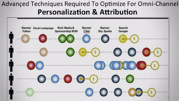Personalisation and Attribution