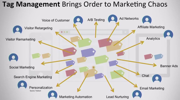 Tag management brings order to marketing chaos