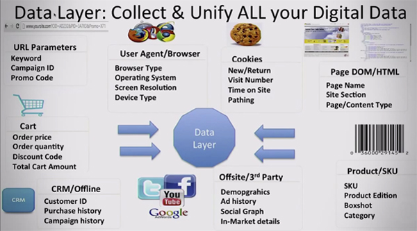 Data layer - collect and unify