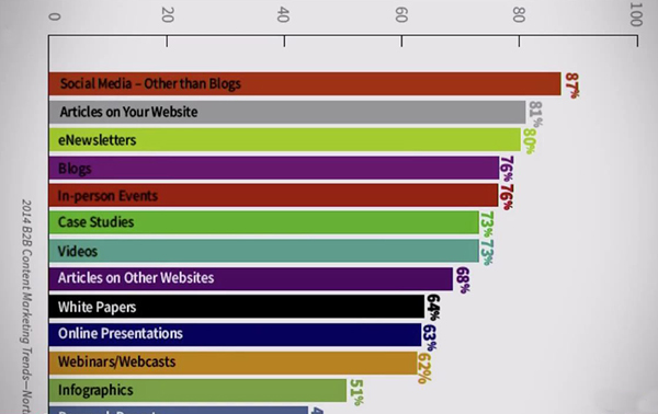 B2B Content Marketing usage by tactic