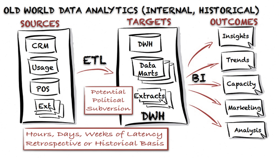 Old World Data Analytics (Internal, Historical)