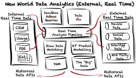 New world data analytics (External, Real Time)